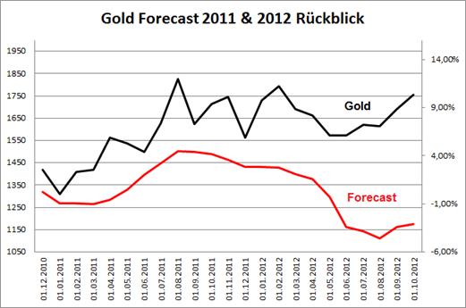 gold_forecast