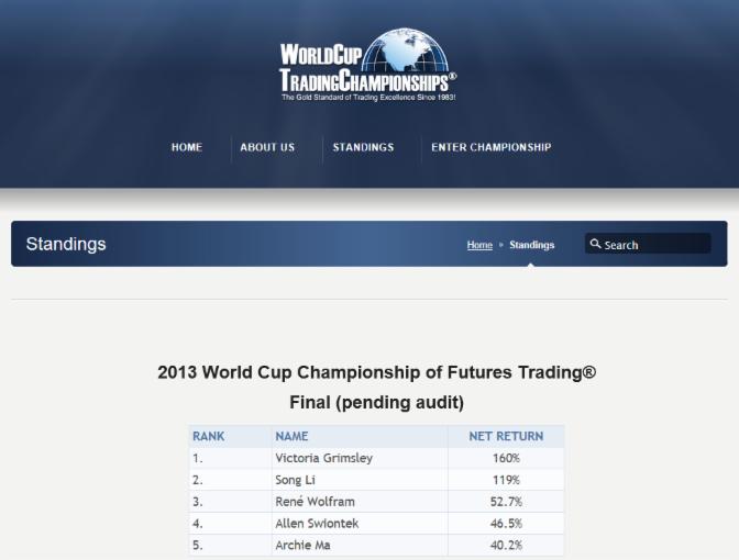 Abb.: Finaler Stand Weltmeisterschaft 2013